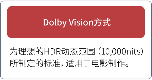 Dolby Vision方式