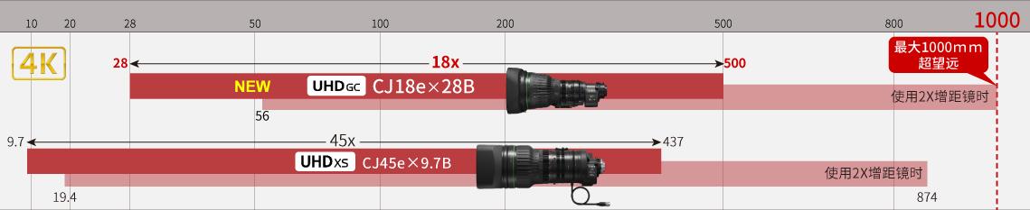 长达1000mm的长焦端焦距