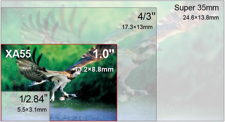 ,影像传感器尺寸比较和主要机型