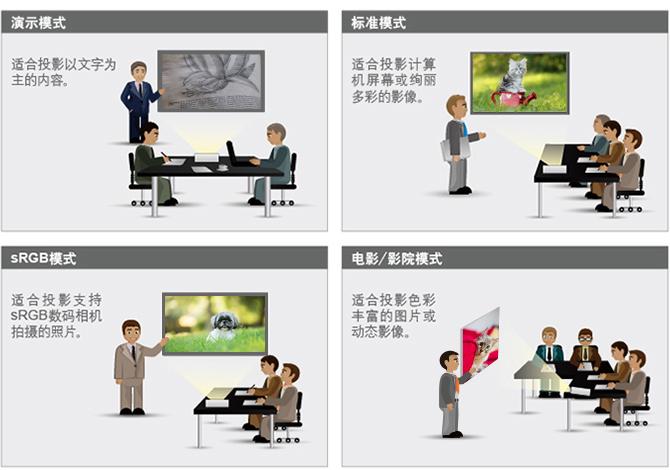 5种影像模式