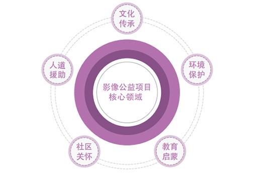影像公益项目核心领域