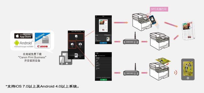 移动设备端打印/扫描