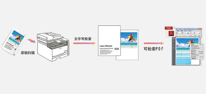 可检索PDF(OCR) 格式