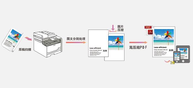 高压缩PDF 文件格式