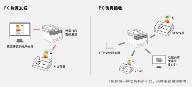 PC传真发送及接收