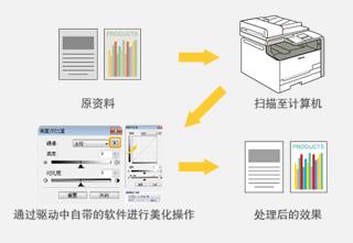扫描数据后期美化