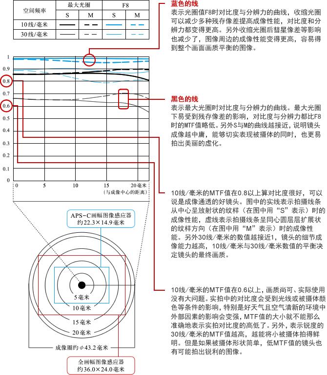 MTF曲线图