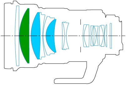 镜头结构图