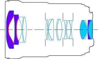 解读镜头结构图的方法