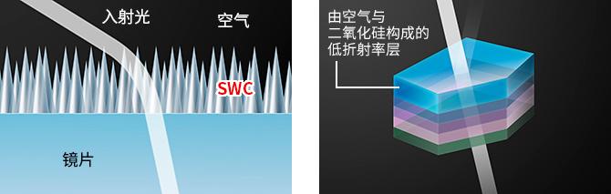 优化的镀膜结构大幅降低鬼影和眩光的产生