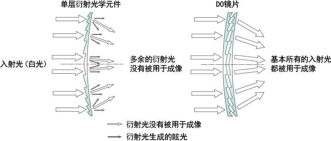 结构简单的单层衍射光学元件就已经被使用激光头读取数据的cd/dvd光驱