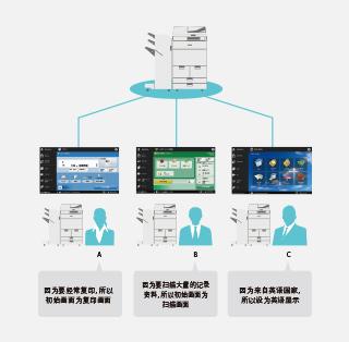 操作画面可针对使用者优化定制