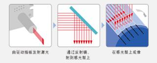 """""""8 光束激光"""":让邃密的图象显现成为能够"""
