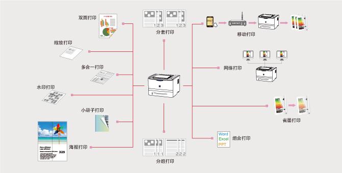 佳能(中国)-激光打印机 - 黑白激光打印机 - a4幅面