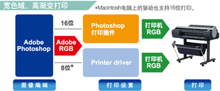 Photoshop打印插件