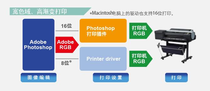 Photoshop打印插件: