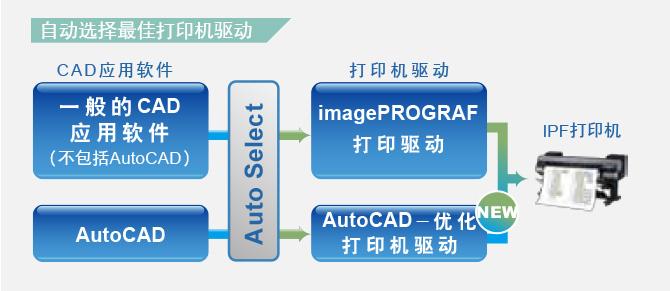 AutoCAD-优化打印机驱动