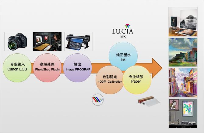 专业色彩实现数码印艺解决方案