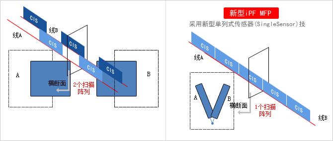 造就高品质图像的单列式传感器(SingleSensor)技术