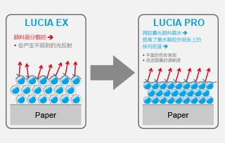 色彩打印新紀元—LUCIA PRO 墨水
