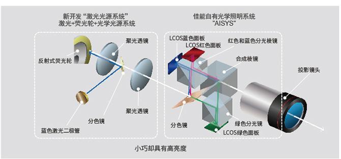 新激光光源系统和AISYS光学系统