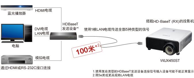 HDBaseT<sup>™</sup>远距离传输技术
