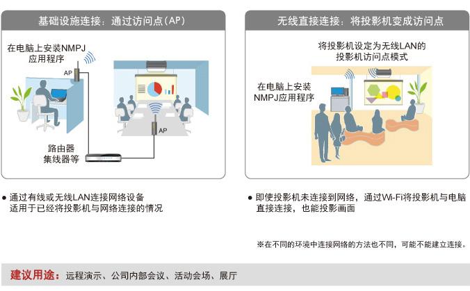 Wi-Fi投影的两种模式